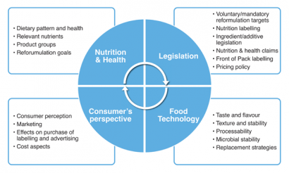 Figure 1: The four disciplines of a Reformulation process and main topics per discipline. Disciplines: Nutrition & Health, Food Technology, Legislation and Consumer's perspective
