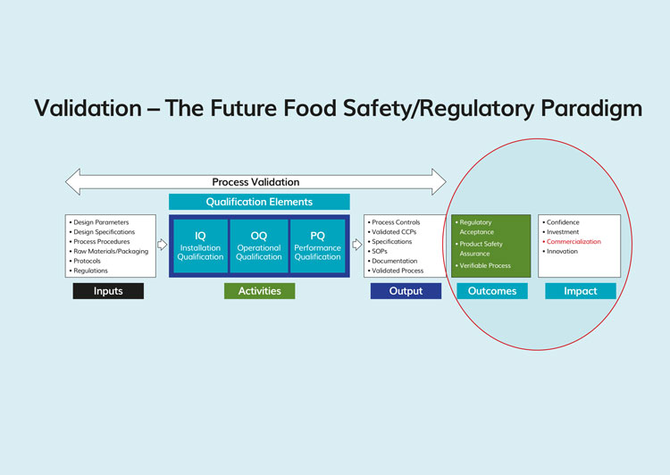 Food safety validation: process control measures for making safe food