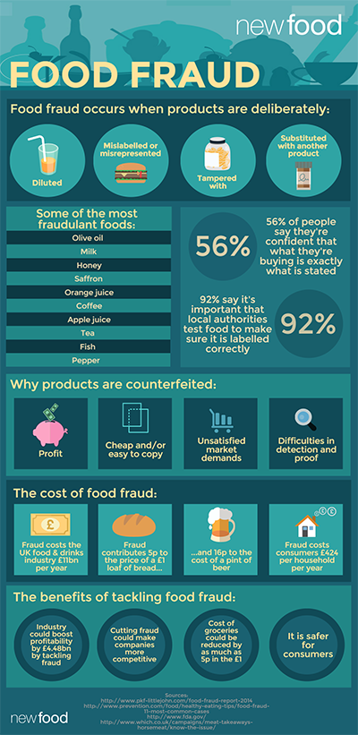 Food Fraud Infographic (Feb 2016) 400px