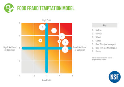 Food Fraud Temptation model
