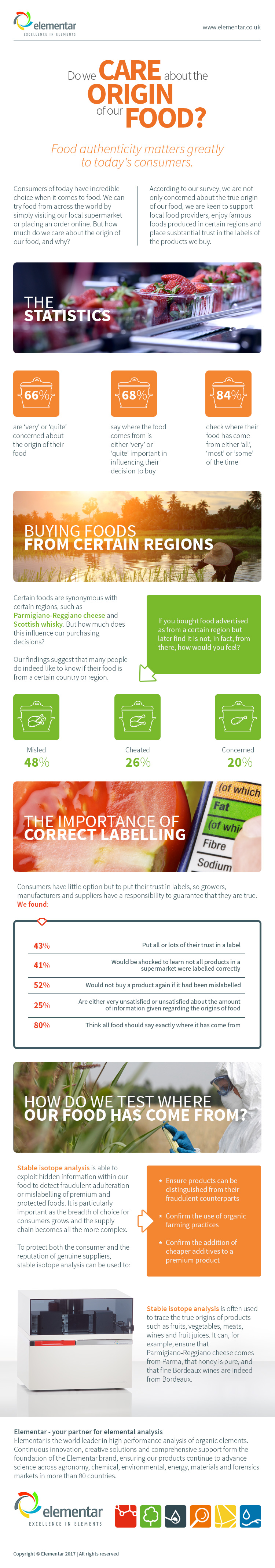 Food labelling stats
