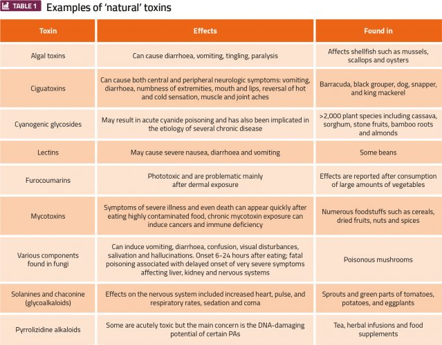 table 1 - examples of natural toxins