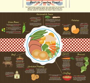 the-history-behind-the-british-sunday-roast-infographic_1500px