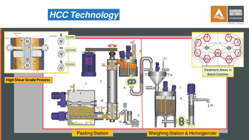 chocolate mass processing technologies an overview  ry process flow diagram continued #15