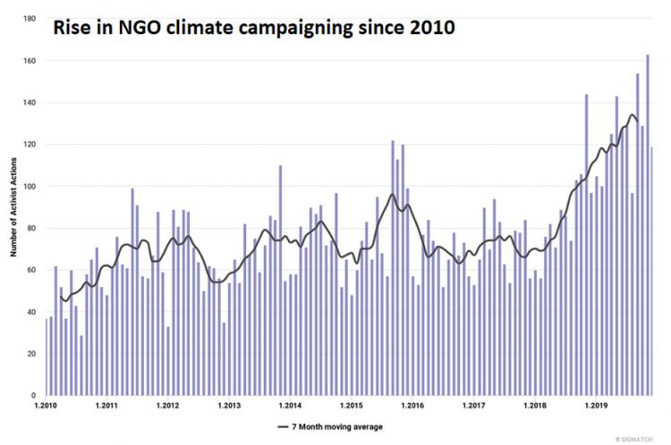 sigwatch climate graph