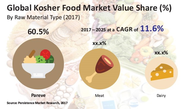 kosher-food