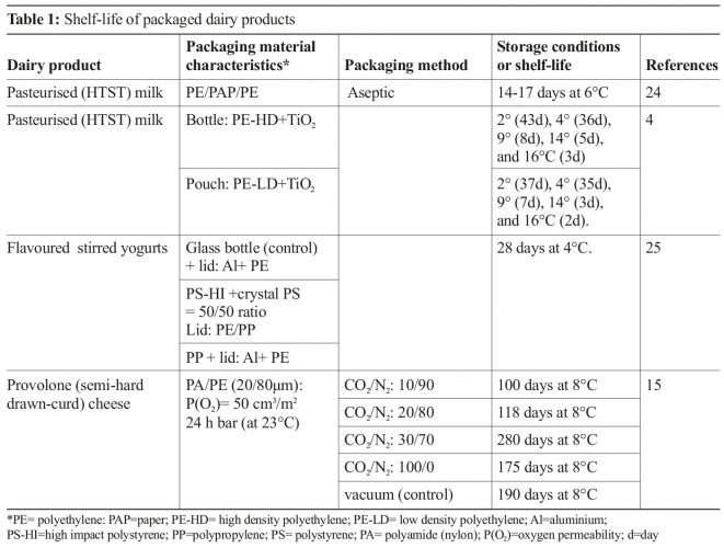 Packaging materials and methods for dairy applications