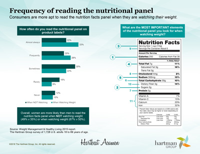 nutritional panels