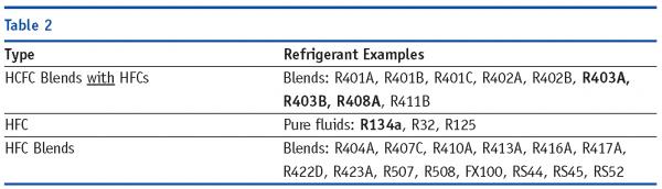 Refrigerants and legislation in the UK - New Food Magazine